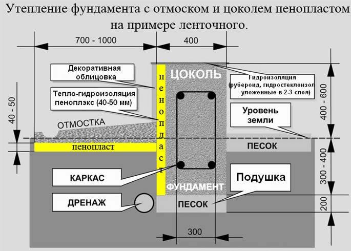Показана одна из схем теплоизоляции основания.