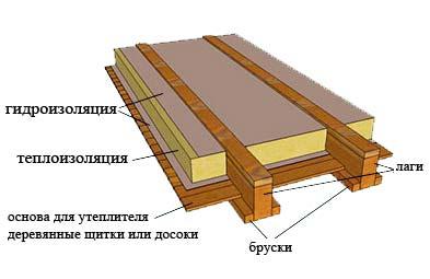 Правильное утепление деревянного дома пеноплексом