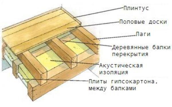 Предложенная конструкция пола