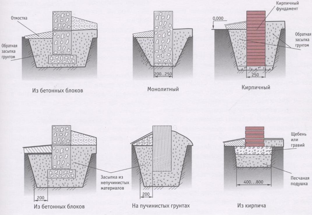Применяется и комбинация фундаментов: сваи + лента. Лента или заливается на глубину штыка лопаты и служит ограничителем для ветров, грязи и грызунов, либо набирается из кирпича.