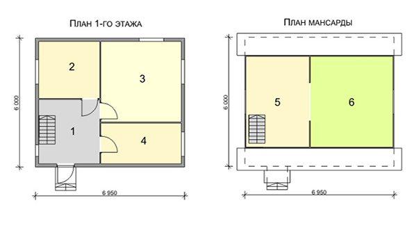Пример проекта маленького дома с мансардой
