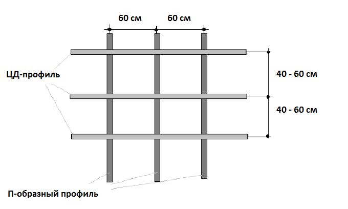 Примерные размеры металлической обрешетки.