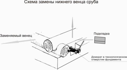 Принцип установки домкрата под стену