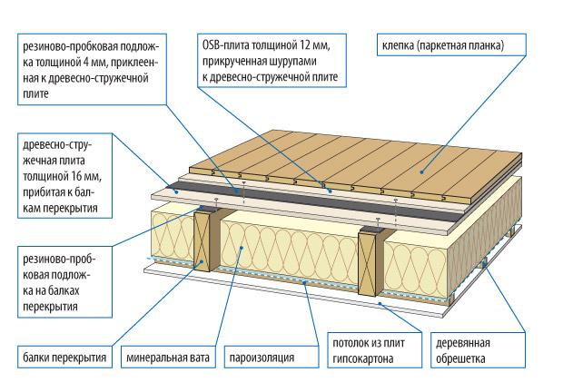 Принципиальная схема устройства утепленного деревянного пола для разных материалов