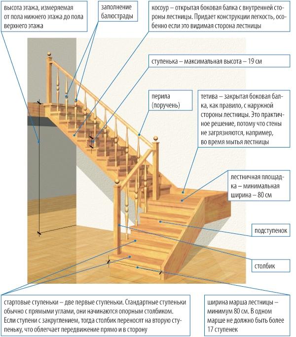 Проект мансардной лестницы.