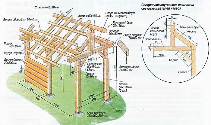 488Сделать деревянный козырек своими руками