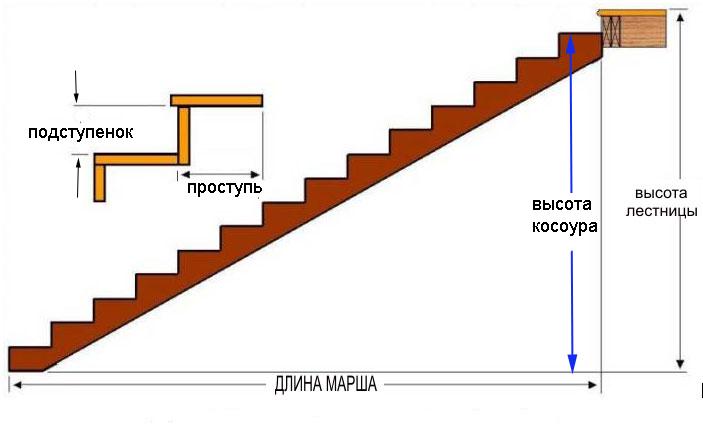 Расчёт высоты