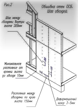 Расстояние между крепежами при обшивке.