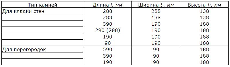 Размеры согласно ГОСТ 6133-99