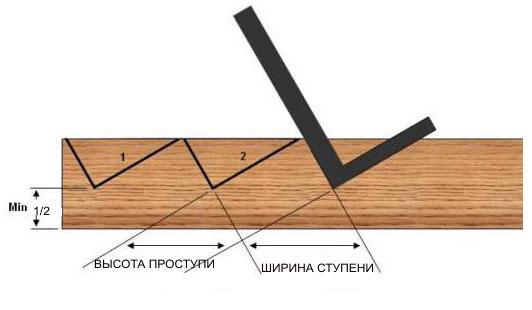 Как пристроить крыльцо к деревянному дому фото