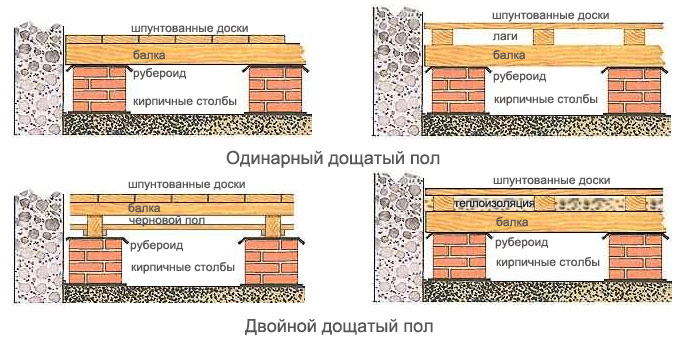 Разные конструкции деревянного перекрытия пола первого этажа