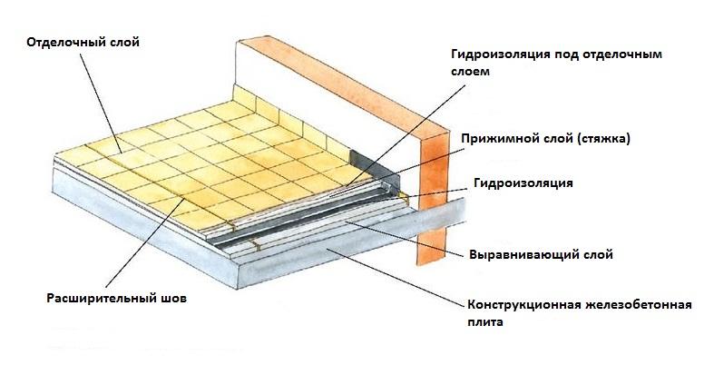 Гидроизоляция пола балконов своими руками.