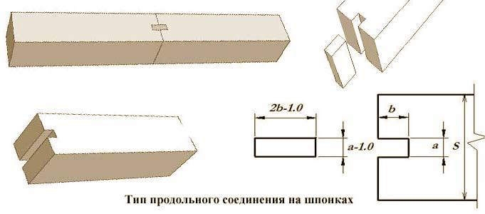 Рекомендованные размеры соединения на шпонках.