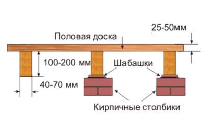 Сечение балок напрямую связано с толщиной покрытия пола