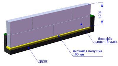 Схема блочного фундамента.