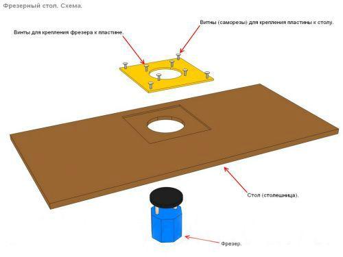 Схема фрезерного стола.