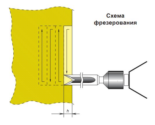 Схема фрезерования.