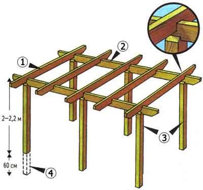 Схема, где 1 – стропила, 2 – поперечные балки, 3 – опорные столбы, 4 – котлован для опор