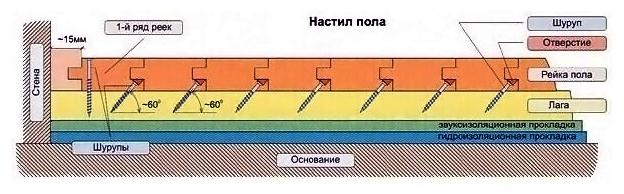 Схема крепления при укладке по лагам.