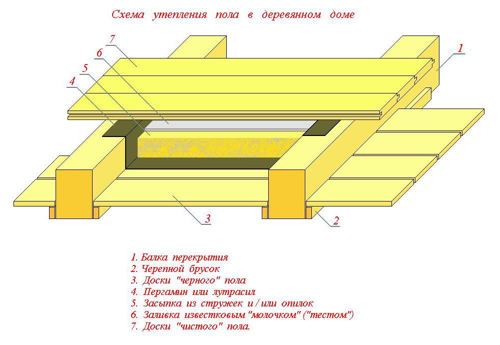 Межэтажное перекрытие в деревянном доме своими руками