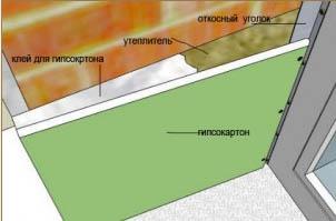 Схема монтажа откоса из гипсокартона