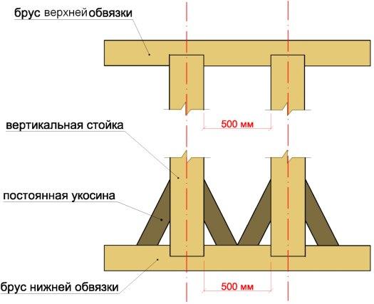 Схема монтажа стоек
