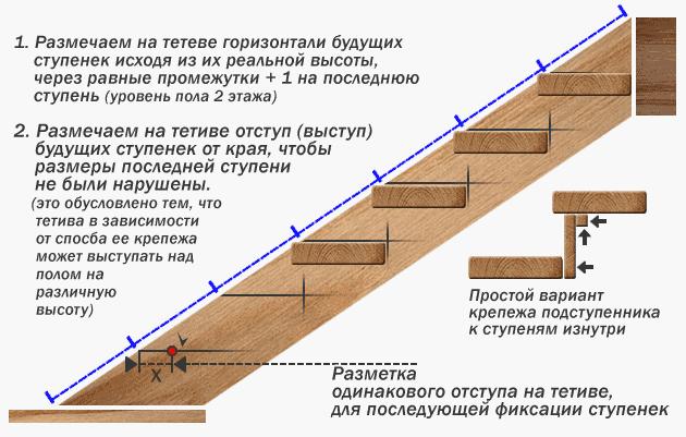 Схема нанесения разметки на тетиву