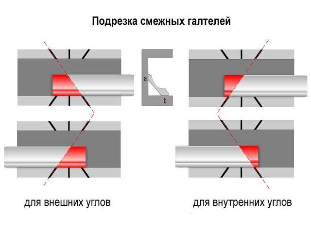 Схема нарезки пластиковых плинтусов