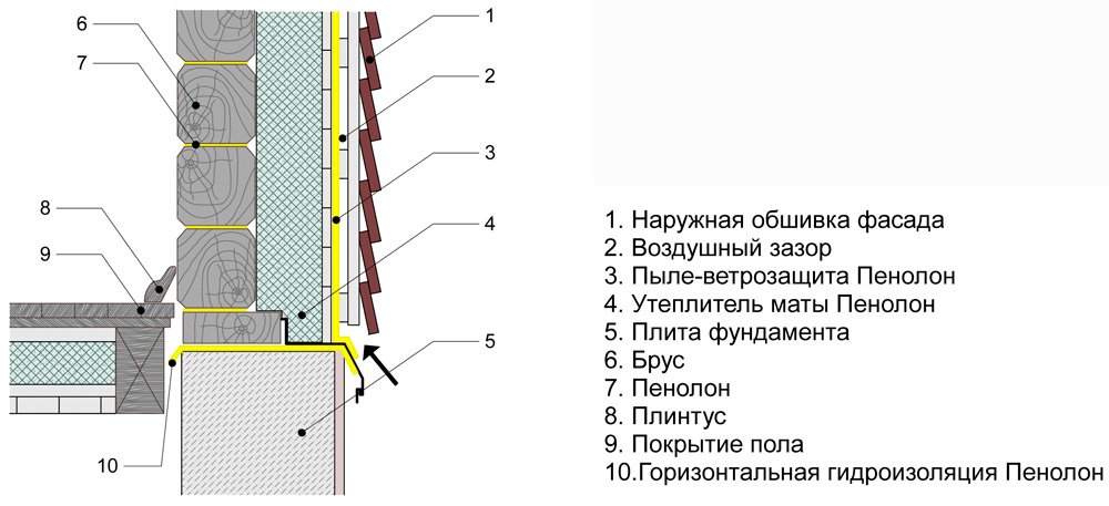 Схема наружного утепления дома из бруса.