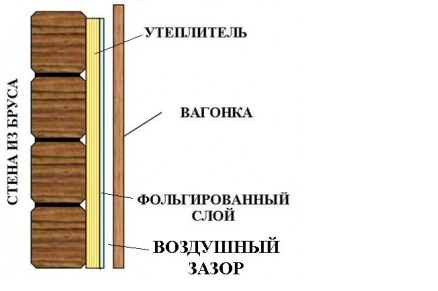 Схема обшивки с теплоизоляцией