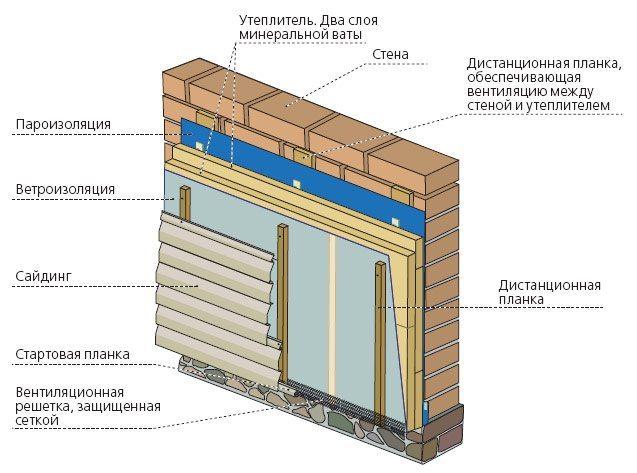 Схема обустройства монтажа сайдинга на стену с утеплителем