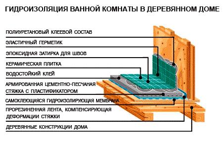 Схема обустройства покрытия в ванной.