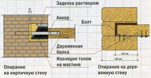 Схема опирания балок на стены