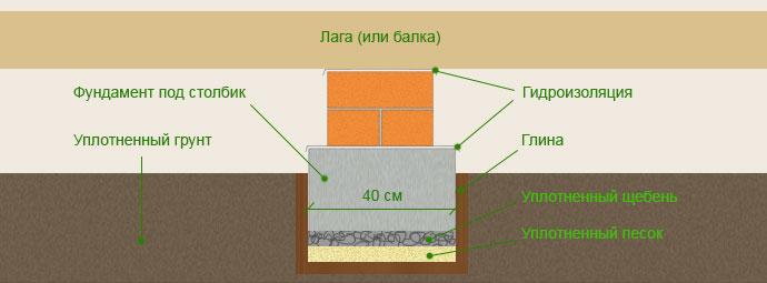 Схема опоры при работе по грунту