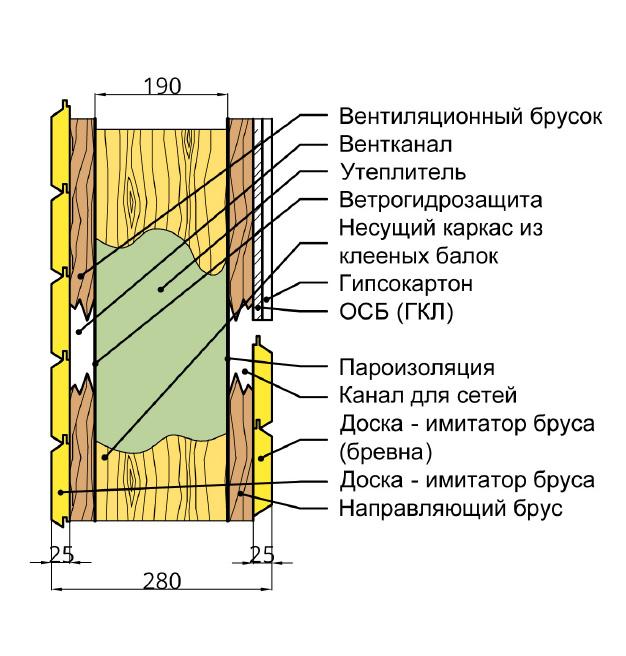 Схема отделки каркасного дома.