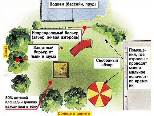 Схема площадки.