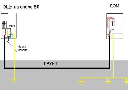 Схема подземной прокладки