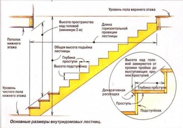 Схема поможет понять,как разметить косоур деревянной лестницы.