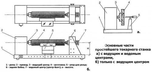 Схема простейшего токарного станочка.