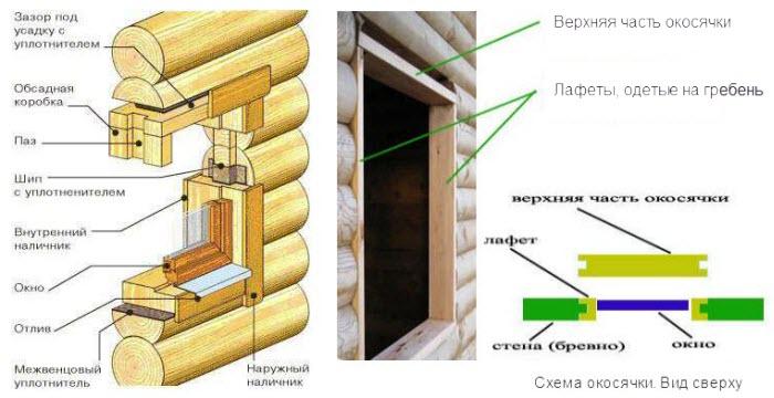 Крепление пластиковых окон в деревянном доме