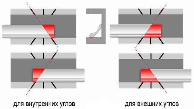 Схема резки багетов в стусле
