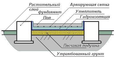 Схема сборки пола по грунту