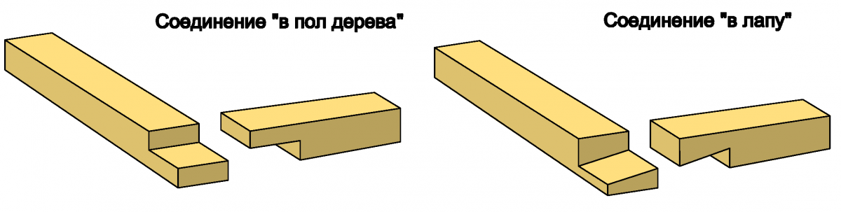 Схема связки угла«в пол дерева» и «в лапу»