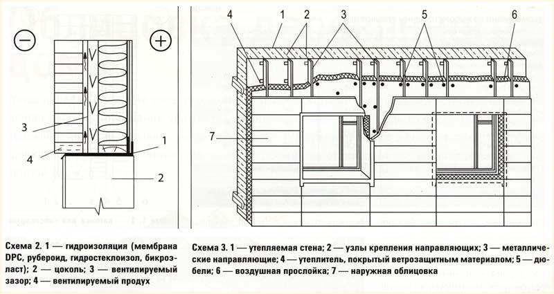 схемы крепления утеплителя на фасаде