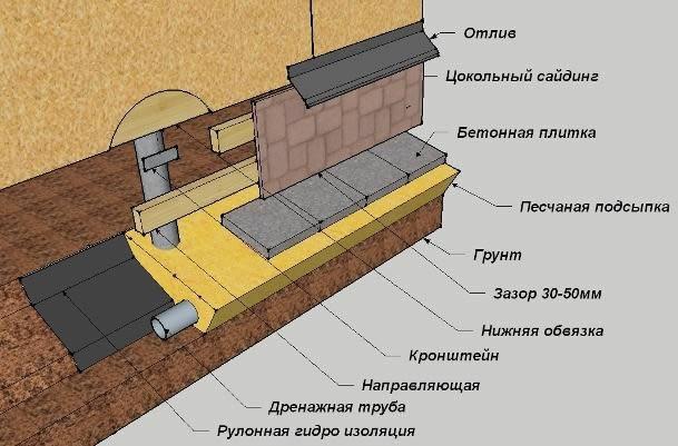 Схема цоколя для свайных конструкций.