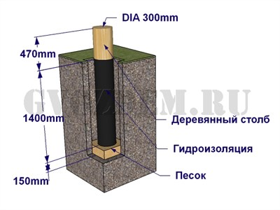 Схема установки деревянного столба в грунт.