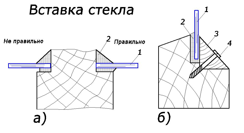 Схема установки стекла: 1 –стекло; 2 – герметик; 3 – штапик; 4 – саморез
