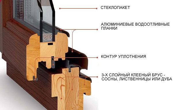 Схема устройства деревянного окна с современным стеклопакетом