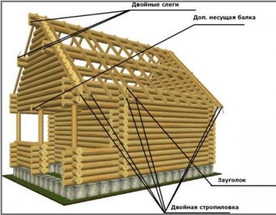 Схема устройства крыши сруба с несущими фронтонами