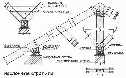 Схема устройства наслонной системы